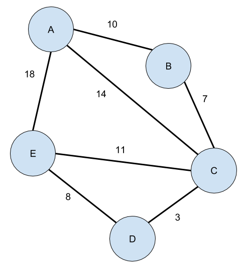 A basic graph with five nodes