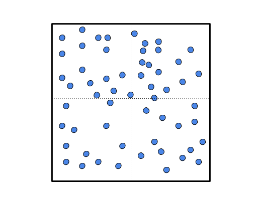 Box of Particles, Divided Into Quadrants