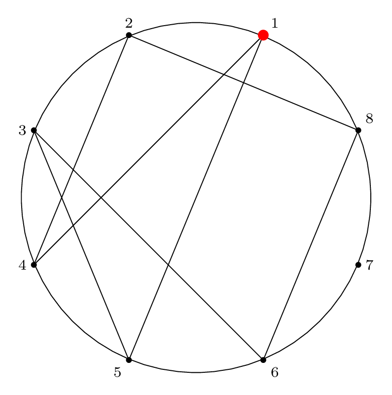 circle with undirected permutation paths