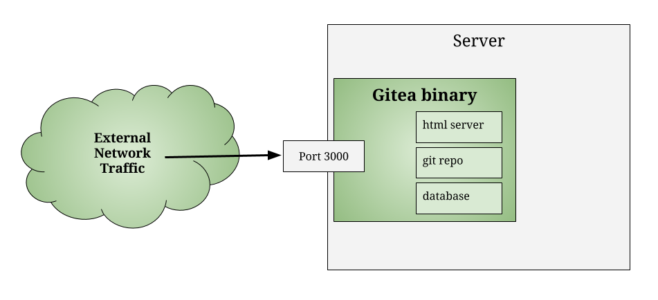 DIagram of how the gitea binary runs as an http server on port 3000.
