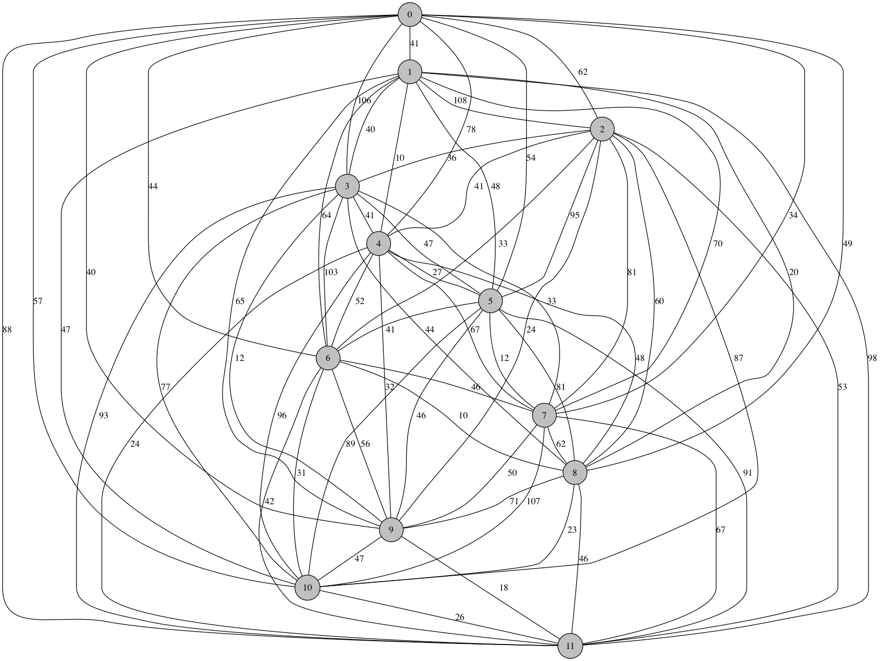 TSP graph with 12 nodes