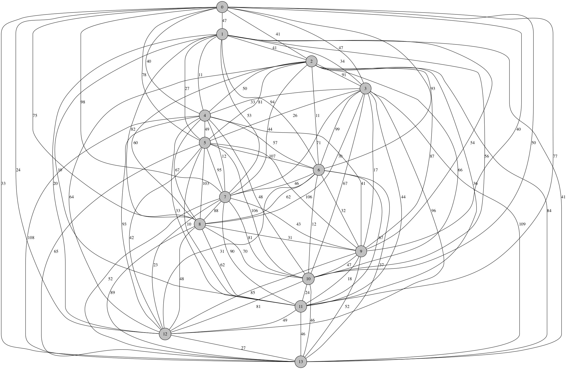 TSP graph with 14 nodes