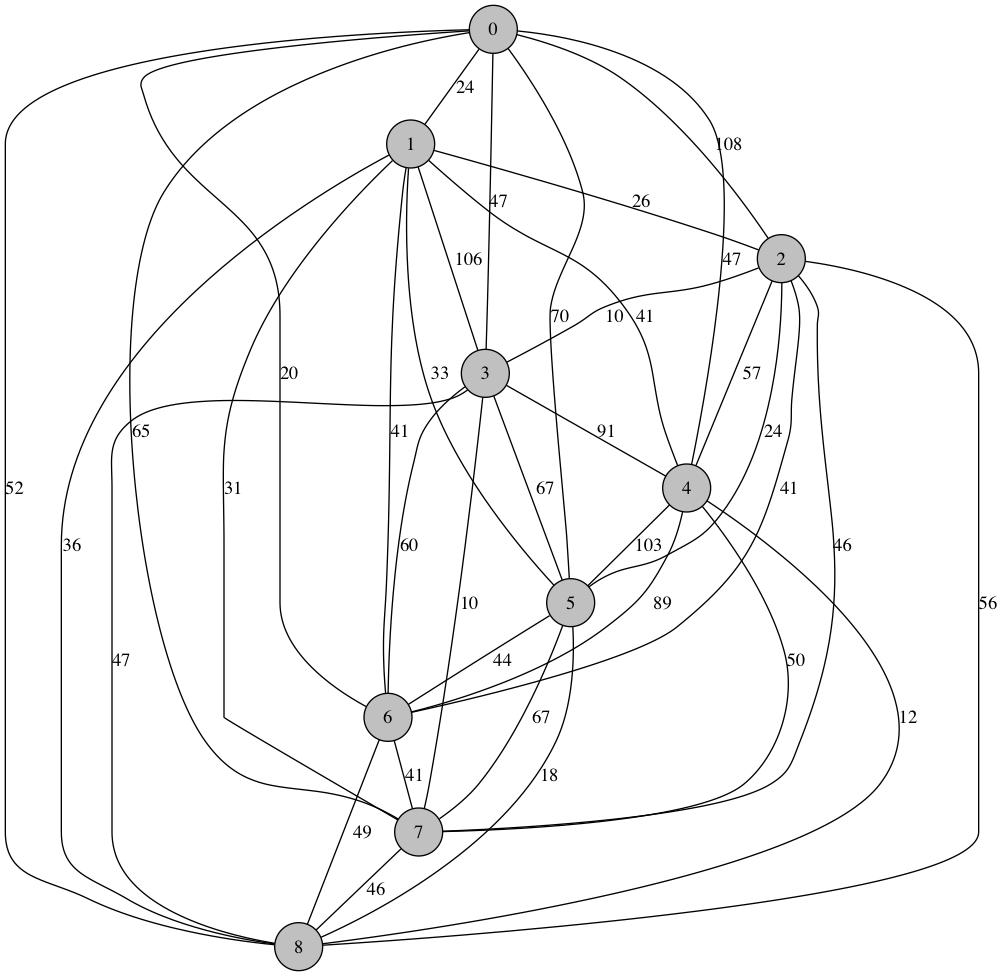 TSP graph with 9 nodes