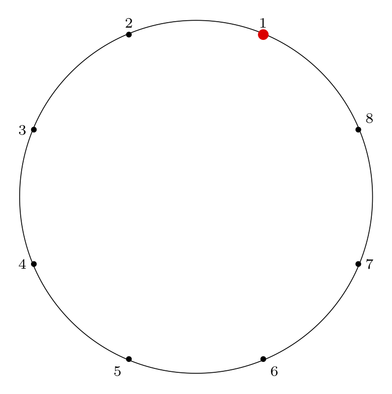 indexed by circle location order
