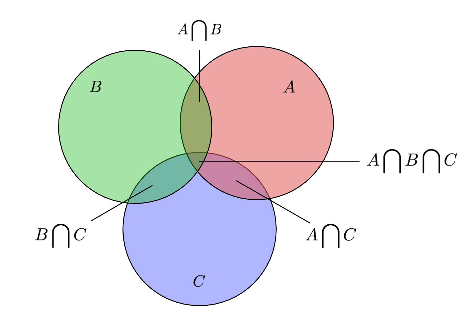 Project Euler Problem 1 Venn Diagram