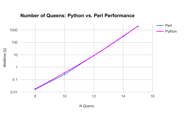 Graph of walltime versus number of queens