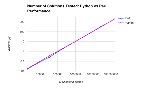 Graph of walltime versus number of solutions tested
