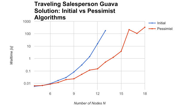 TSP Guava Solution scaling results - initial and pessimist algorithms