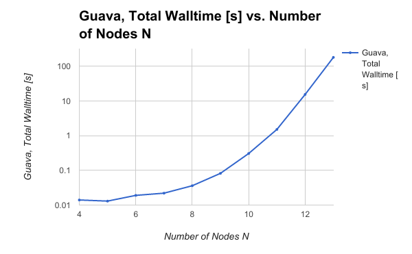 Java Guava TSP Solution Scaling